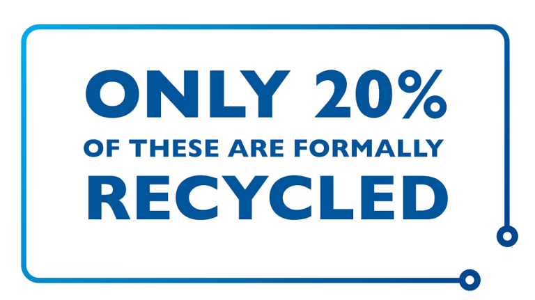 20% e-waste are recycled formally